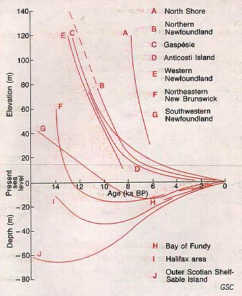 Un graphique montrant l'évolution du niveau de la mer durant les derniers milénaires.